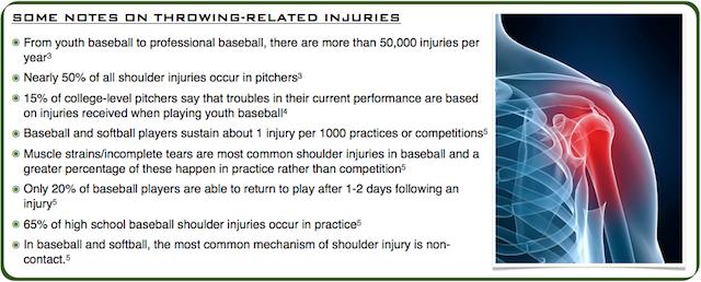 Baseball Shoulder Injury Statistics